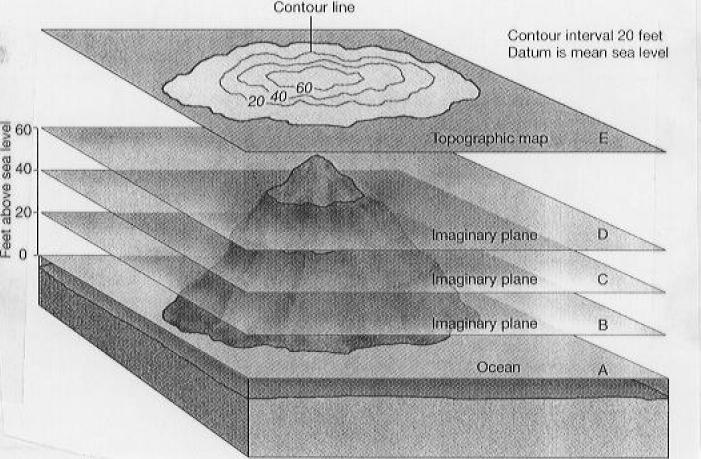Curvas de nível. http://www.gpeas.ufc.br/disc/topo/apost03.pdf